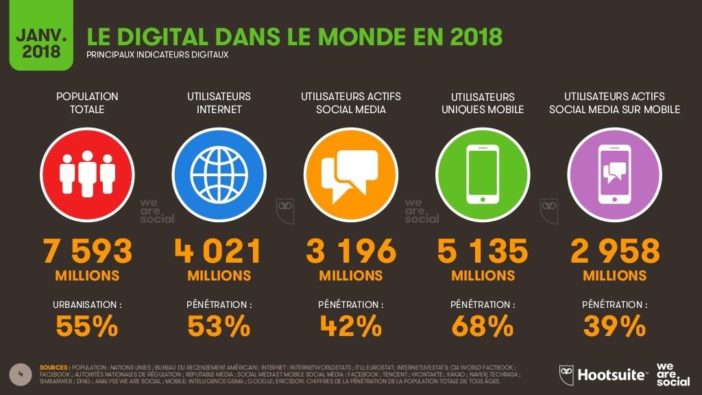 Le digitale dans le monde, les usages