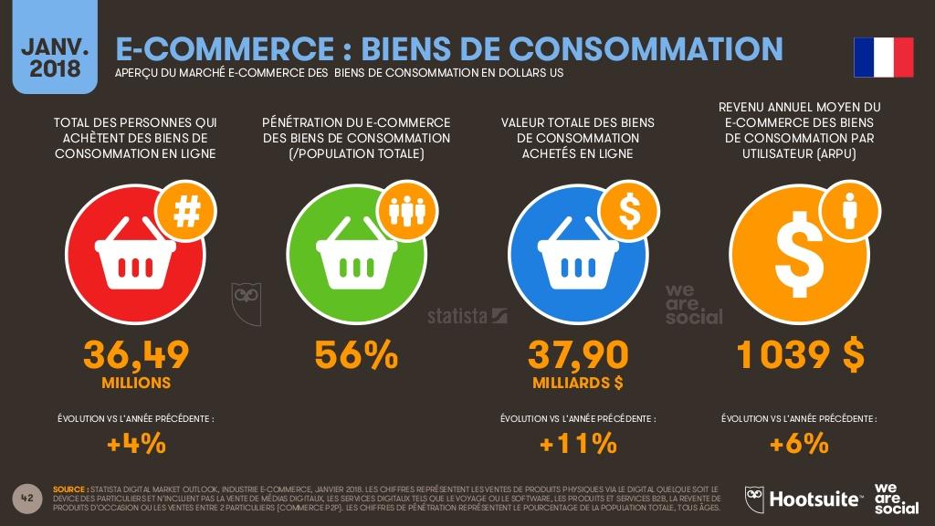 le digital en France, activités e-commerce