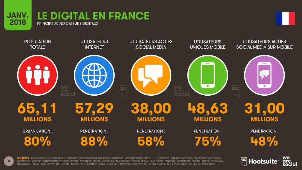 Le digitale en France, les usages d'internet