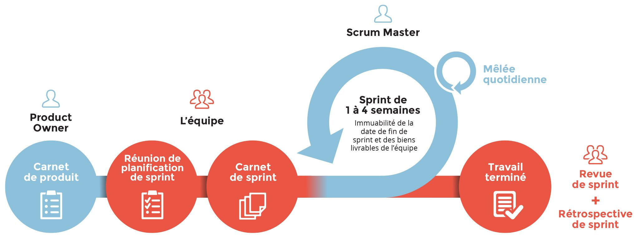 Méthode SCRUM. Product owner, backlog, équipe, sprint, scrum master.