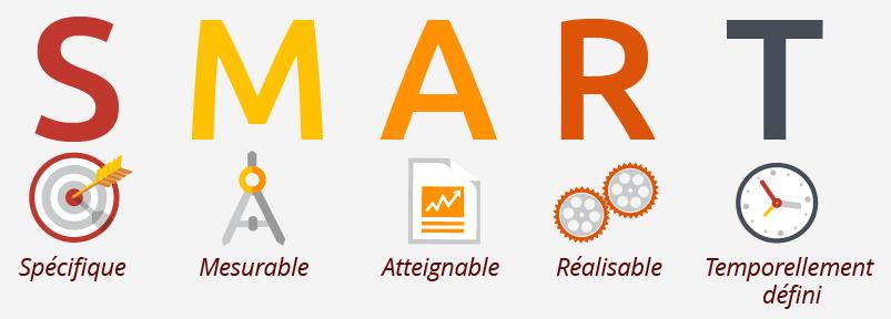 Méthode SMART. Spécifique, mesurable, atteignable, réalisable et temporellement défini.