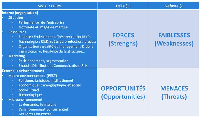 Matrice SWOT permettant de définir les forces, faiblesses, opportunités et menaces.