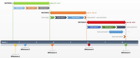 Diagramme de GANTT. Planification des tâches, de leur durée et des dépendances